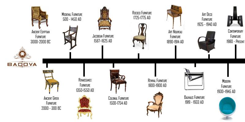 Lịch sử phát triển sofa