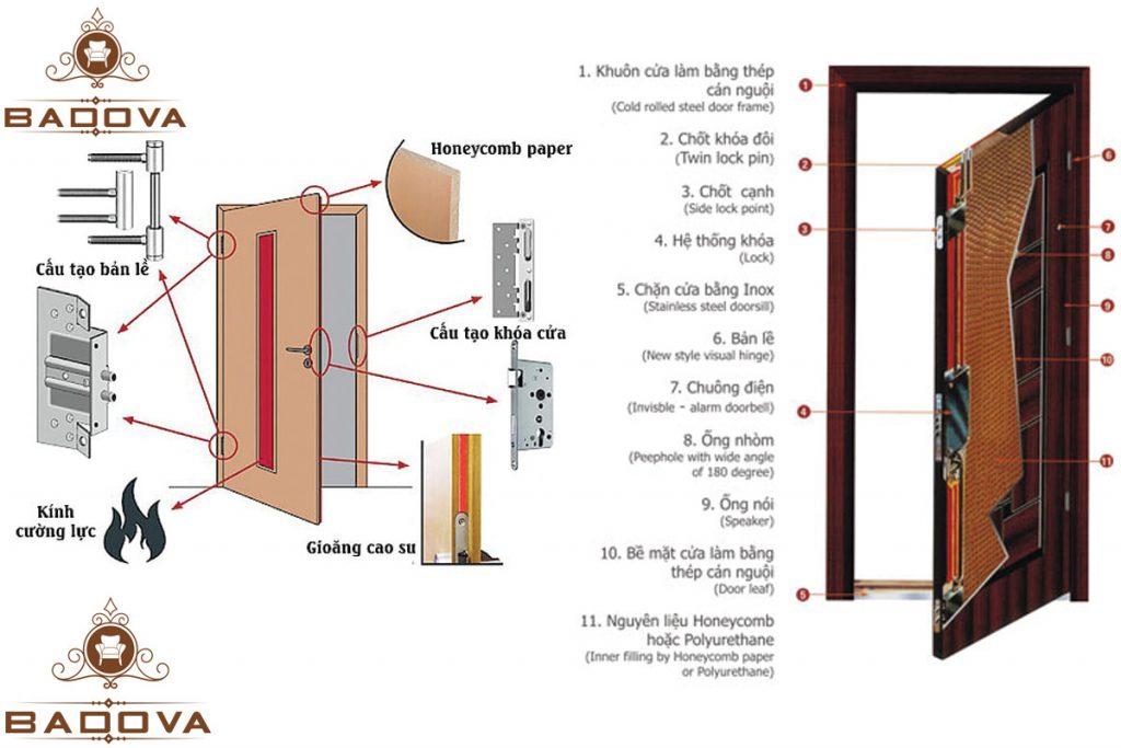 cấu tạo cửa chống cháy